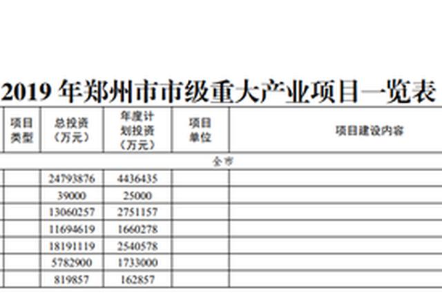 总投资2479亿元 郑州发布120个市级重大产业项目