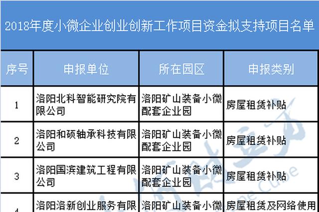 洛阳2018年小微企业双创资金拟支持名单公布