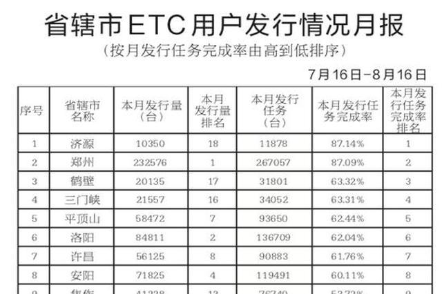 河南省本籍车辆ETC用户累计达到645万