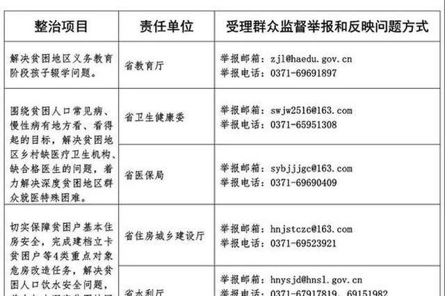 河南专项整治漠视侵害群众利益问题 监督举报和反映问题方式公布