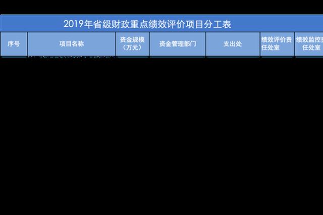 河南公布65个省级财政重点绩效评价项目 附名单