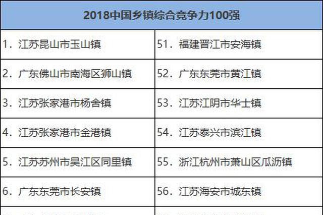 中国中部乡镇综合竞争力100强公布 河南16个乡镇入选