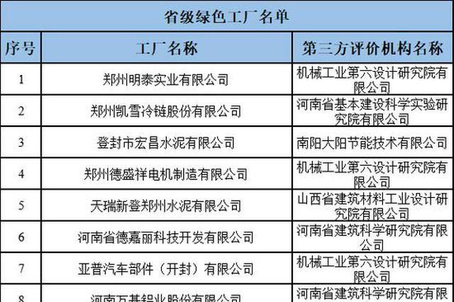 河南2019年省级绿色制造名单公示 这些企业入榜