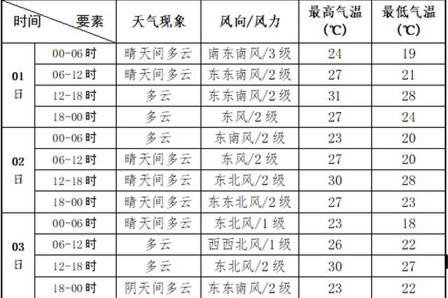 鄭州國慶假期精細化天氣預報出爐 快來看看