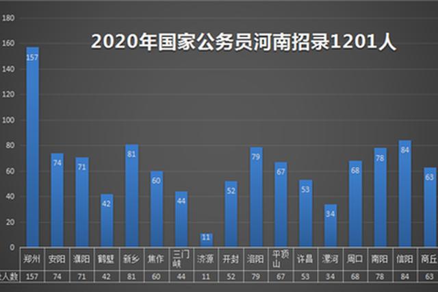 2020年国考公告发布:河南地区招录1201人 创历史新高