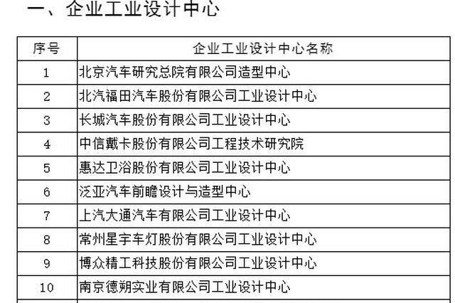 第四批国家级工业设计中心名单公示 河南两家单位上榜