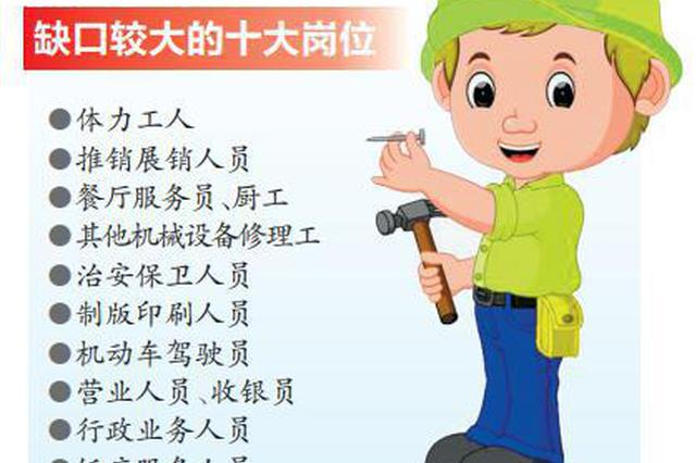 郑州第三季度职业供求分析:这十个岗位急需人