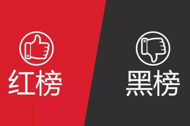 """郑州第三季度建筑市场""""红黑榜""""出炉 8家企业上红榜"""