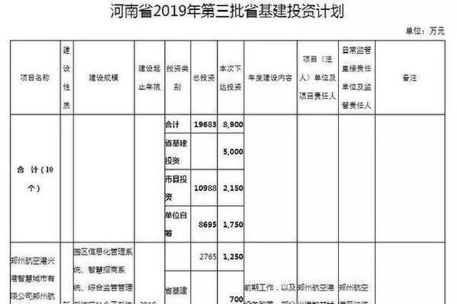 总投资8900万元! 河南省第三批省基建投资计划公布