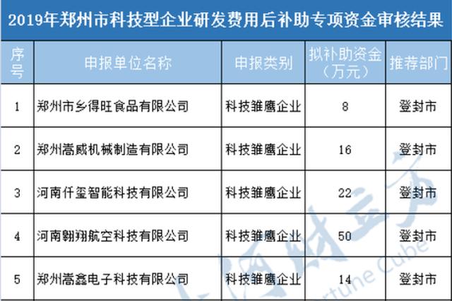 1118家企业入选!郑州科技型企业研发费用后补助名单发布