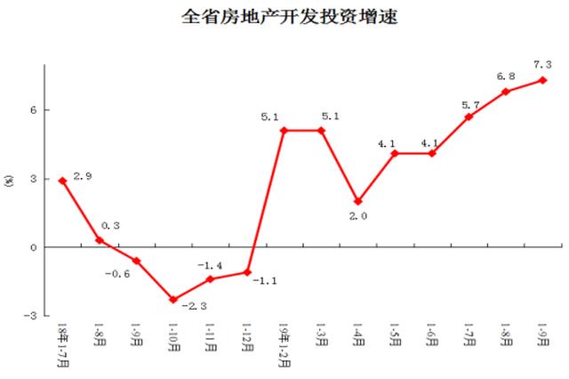 河南前9月房地产数据出炉!销售额增长19.9%