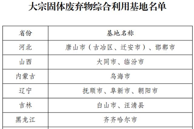国家工业资源综合利用基地名单公布 河南4城入选