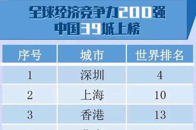 全球城市竞争力榜单出炉!河南这个地排名前100