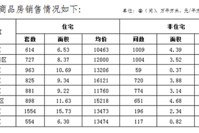 郑州10月份房地产销售数据:商品住宅均价11133元/㎡