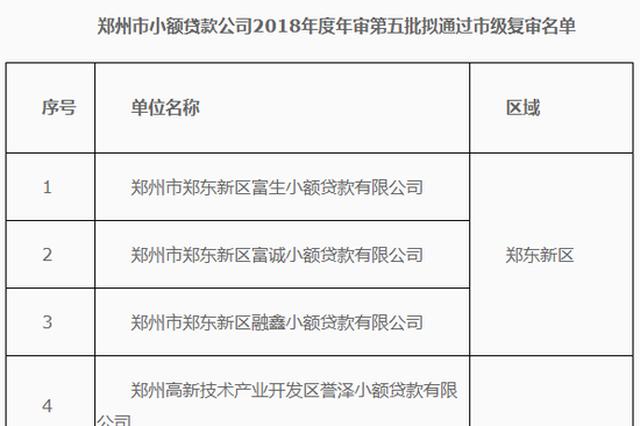 郑州8家小贷公司拟通过市级复审 附详细名单