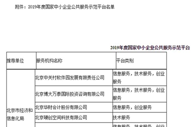 国家中小企业公共服务示范平台名单公布 河南5家入选