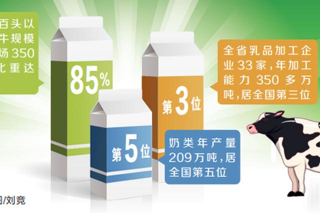 奶类年产量全国第五 河南省加速奔向奶业强省