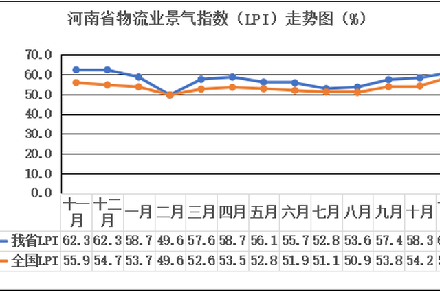 保持高位活跃 11月河南省物流业景气指数为61.1 %