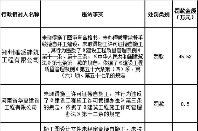 单笔最高罚款749万元 郑州多家房企、建筑企业遭处罚
