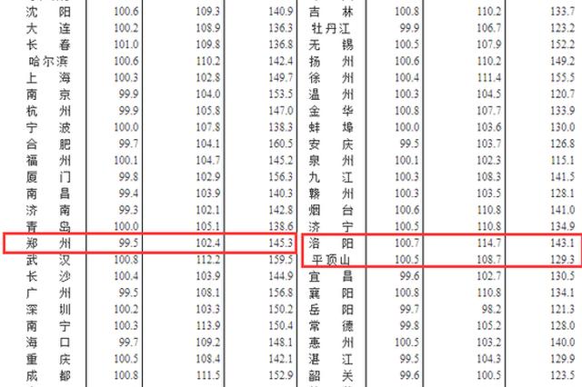 11月全国70城房价出炉 郑州洛阳啥情况?