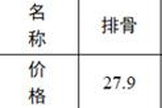 郑州启动政府应急储备投放 猪肉最低20.5元一斤