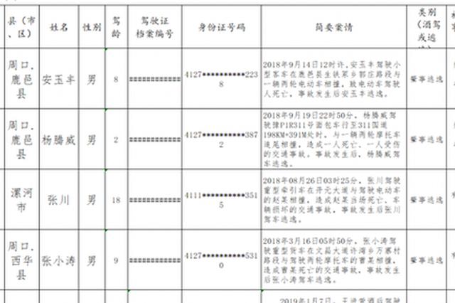 河南交警曝光5起无证驾驶及酒驾、醉驾典型事故案例