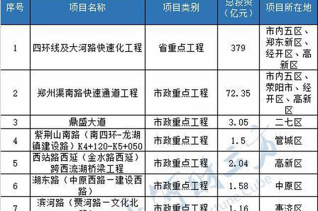 郑州建设工程开工时间表公布 582个重点项目25日起开工