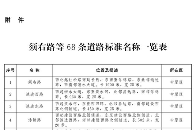 郑州公布68条道路标准名称 看看都分布在哪区?