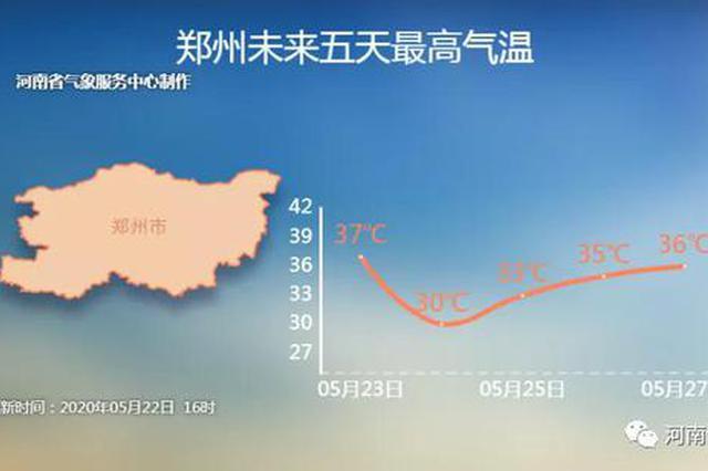 35℃-37℃ 高温+强对流 河南人熟悉的夏日CP又来了