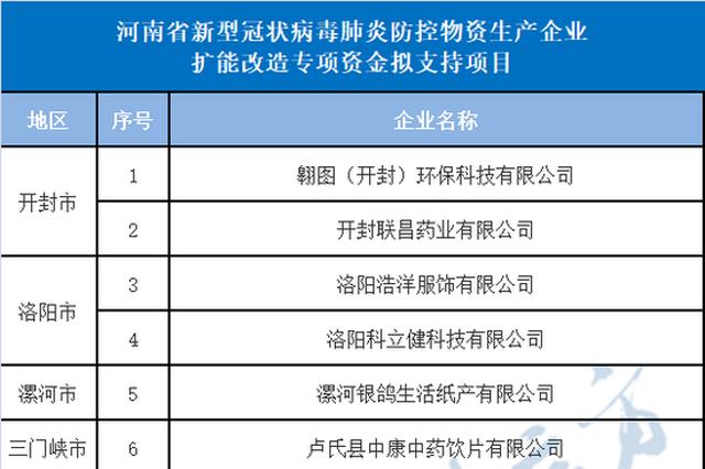 河南19家防控物资生产企业将获资金支持 长垣占11家