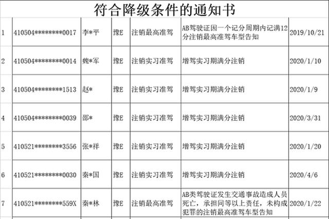 安阳交警发布2020年5月终身禁驾及驾照降级名单