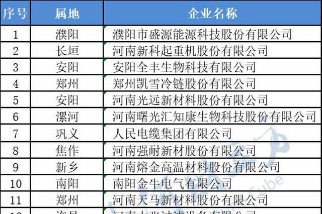 名单来了!河南认定23家省技术创新示范企业