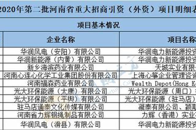 河南公示24个重大招商引资项目