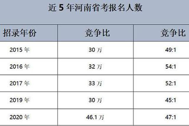 河南省考报名高达46.1万人 郑州最火爆