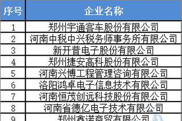 河南首批产教融合型企业入库培育名单公示 25家企业上榜