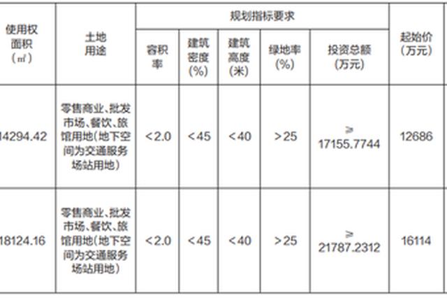 郑州拍卖两宗48.63亩土地,起始价合计2.88亿元