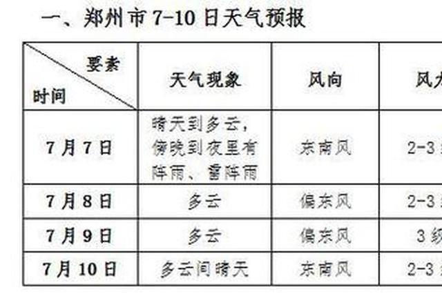 高考天气:今明两天郑州气温最高达37度 8日气温略有下降