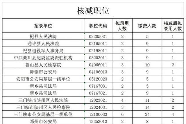 速看!河南省公务员考试核减取消这些职位