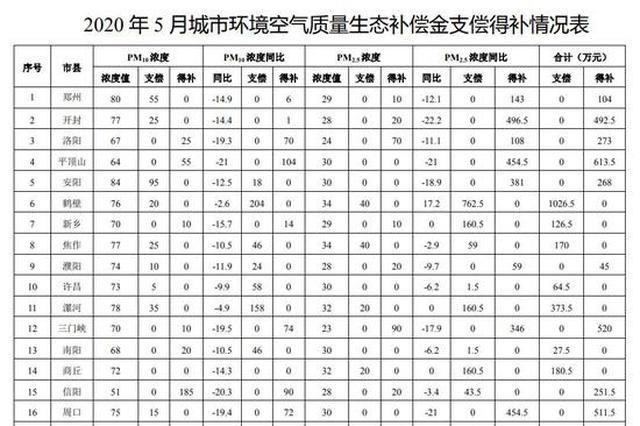 河南5月生态补偿清单:鹤壁支偿最高 平顶山得补最高