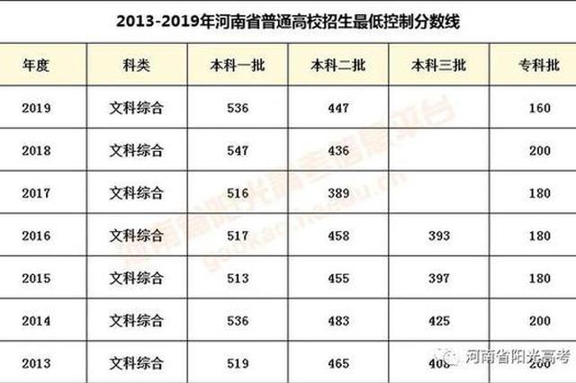 河南近四年文科一分一段统计表,建议收藏