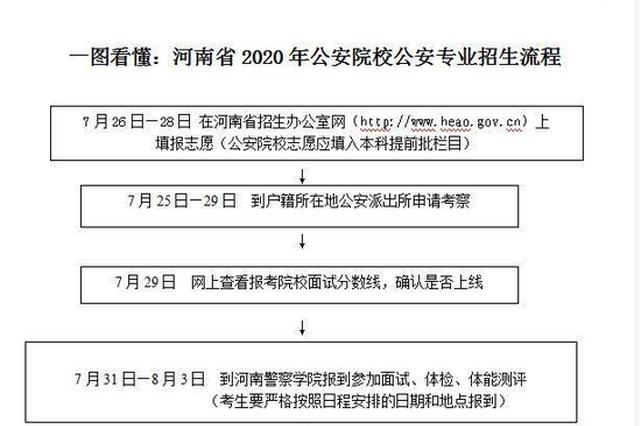 2020年7所公安院校在河南招生1806人 如何报考看这里
