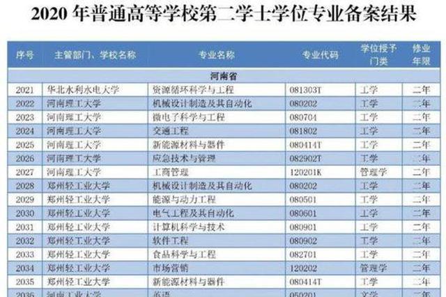 河南24所高校155个专业今年起招收第二学士学位