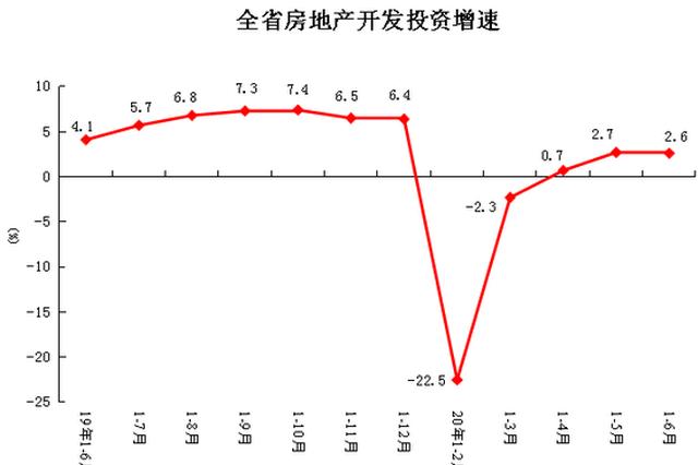 上半年河南房地产开发投资3346.14亿元