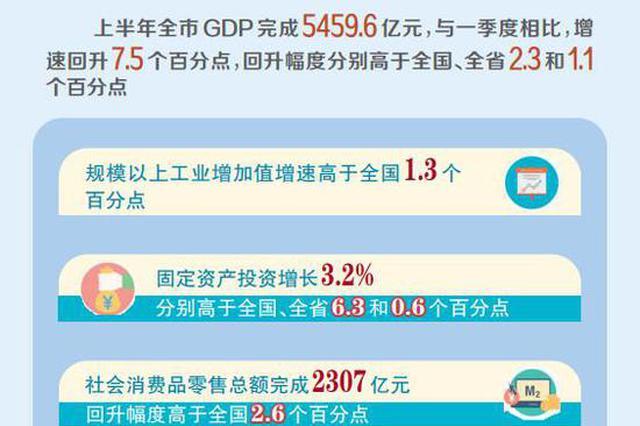 """郑州经济""""半年报""""出炉 经济运行正稳步复苏"""