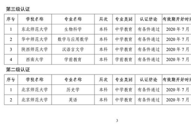 教育部公布今年通过高校师范类专业认证名单 河南5个