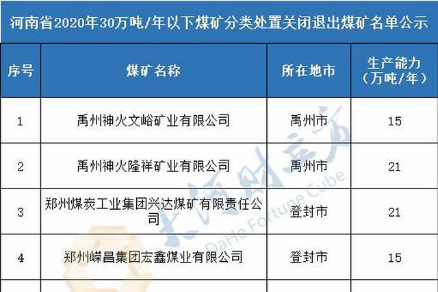 名单公示!河南2020年拟关闭退出30万吨/年以下煤矿5处