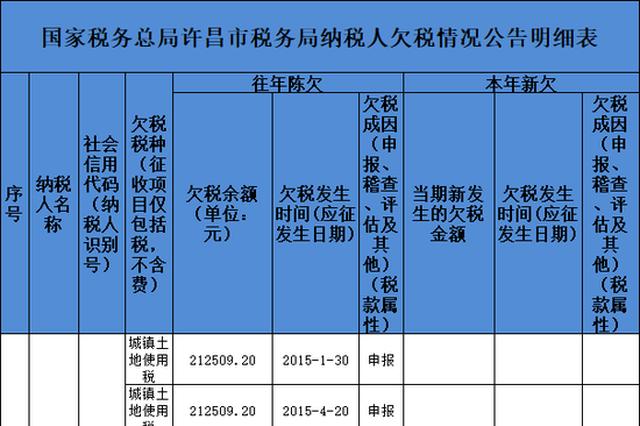 许昌公布30户欠税企业名单 黄河旋风、众品食品等在列