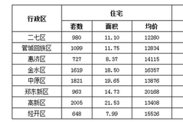 郑州7月份房地产市场数据出炉:商品住宅均价12100元/m²