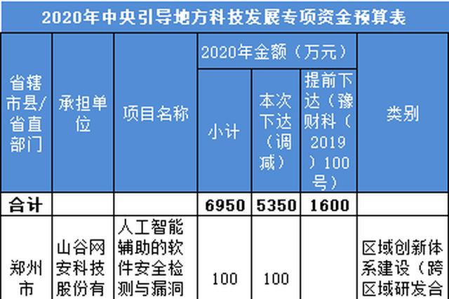 河南下达中央引导地方科技发展专项资金6950万