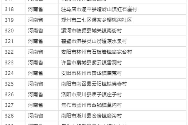 河南21个村上榜!第二批全国乡村旅游重点村名单公布